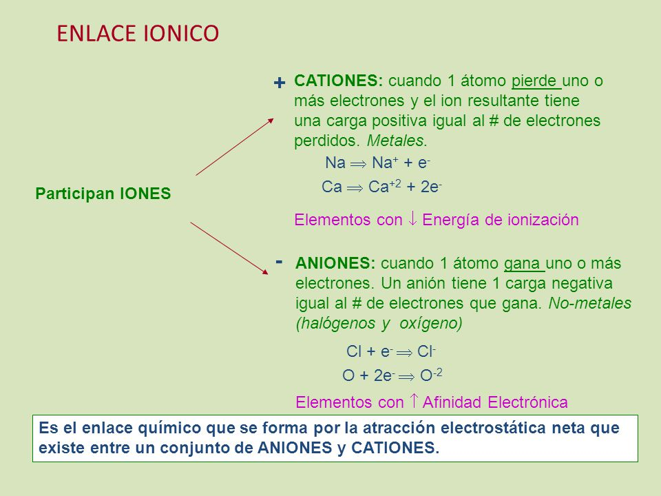 ENLACE IONICO +