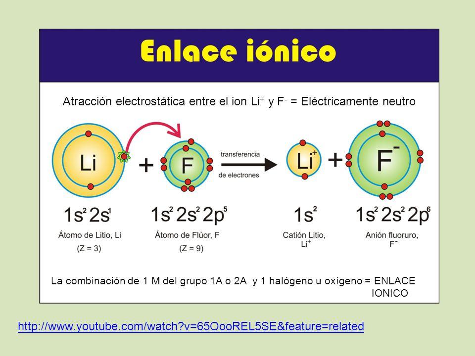 Atracción electrostática entre el ion Li+ y F- = Eléctricamente neutro