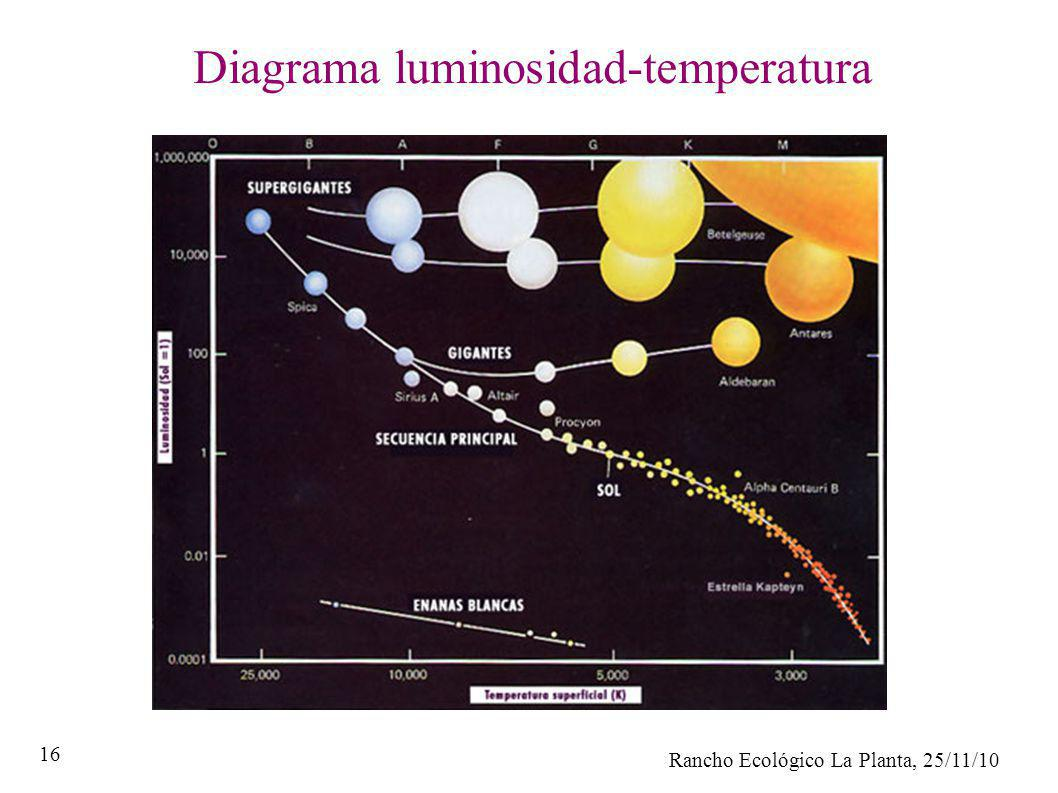 Diagrama luminosidad-temperatura