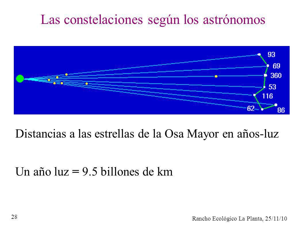 Las constelaciones según los astrónomos