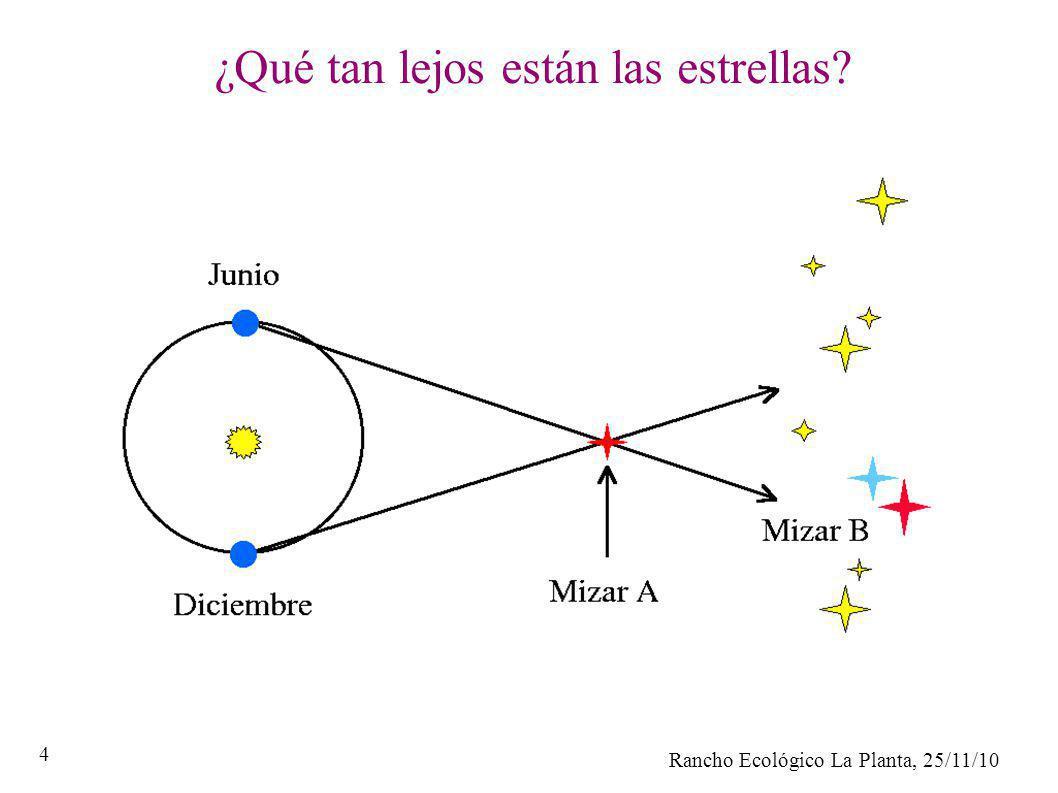 ¿Qué tan lejos están las estrellas
