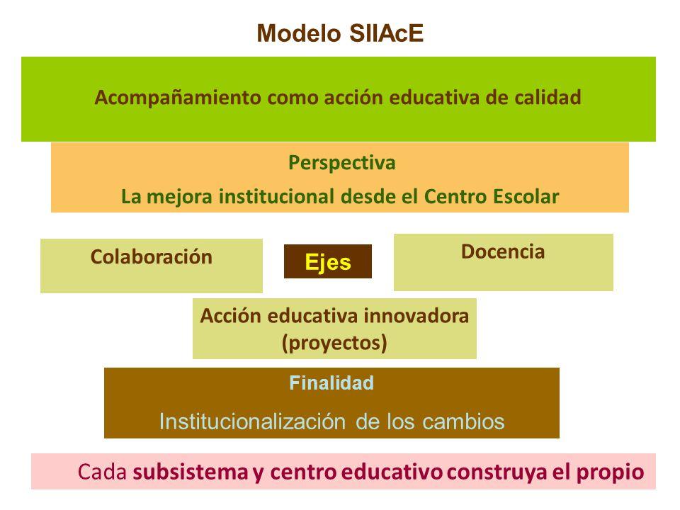 Modelo SIIAcE Acompañamiento como acción educativa de calidad