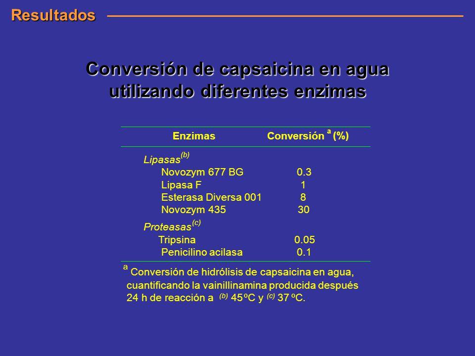 Conversión de capsaicina en agua utilizando diferentes enzimas