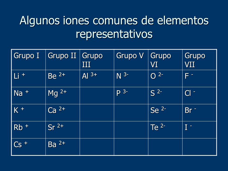 Algunos iones comunes de elementos representativos