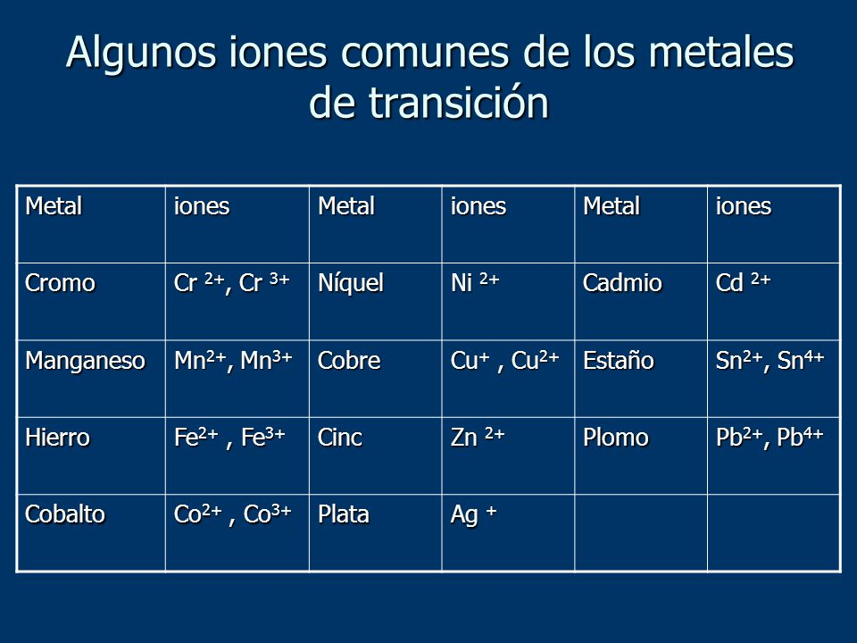 Algunos iones comunes de los metales de transición