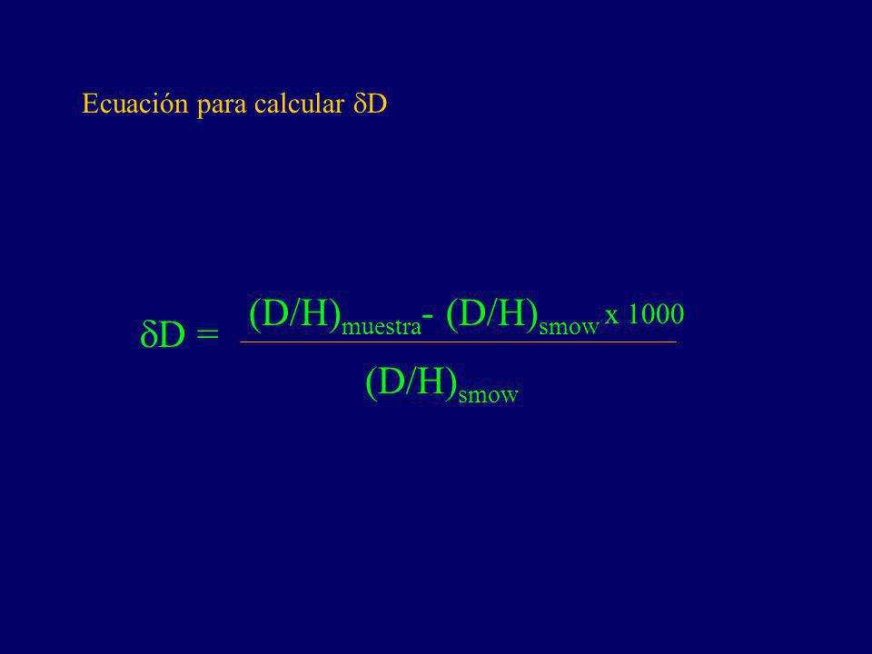 (D/H)muestra- (D/H)smow dD =