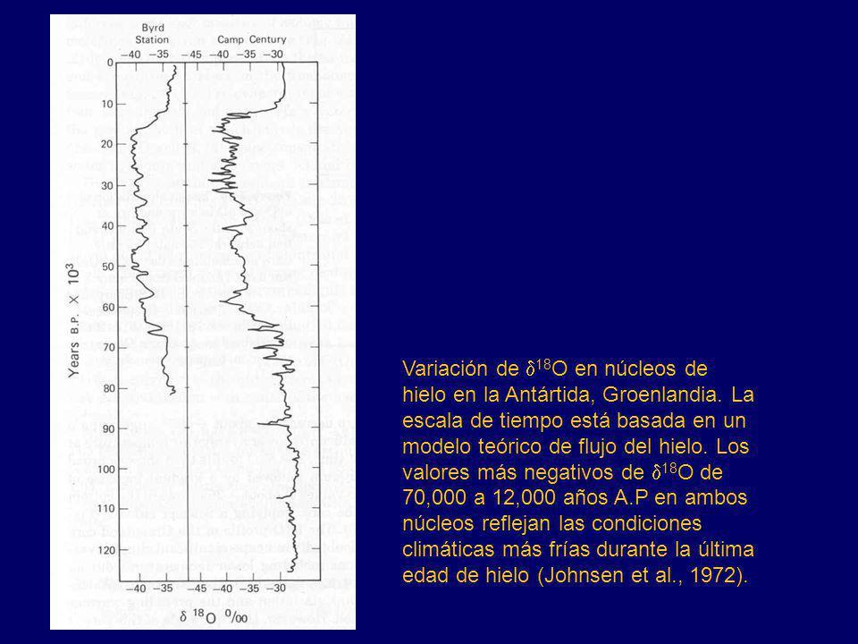 Variación de d18O en núcleos de hielo en la Antártida, Groenlandia