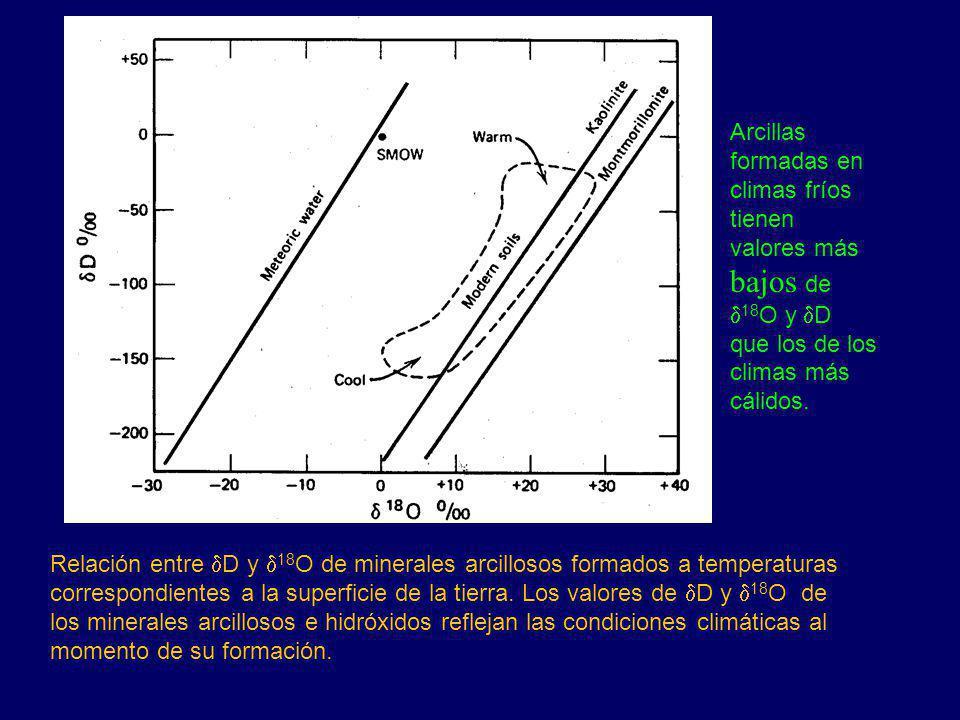 Arcillas formadas en climas fríos tienen valores más bajos de d18O y dD que los de los climas más cálidos.