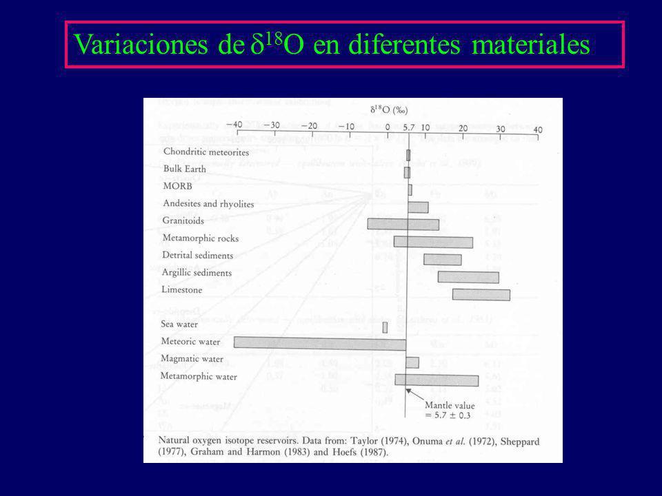 Variaciones de d18O en diferentes materiales