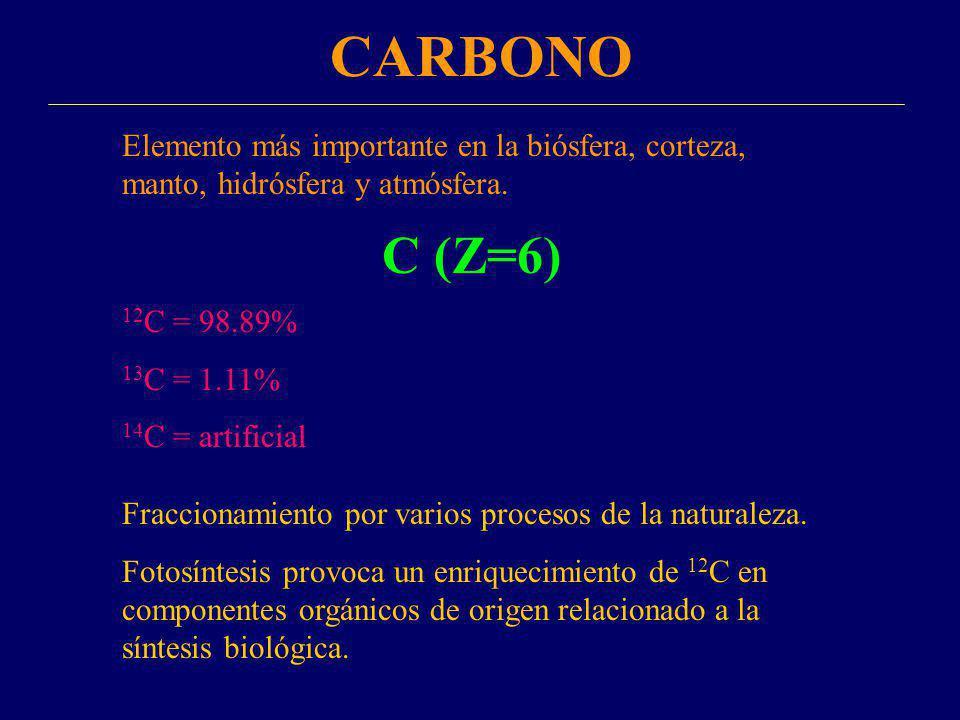 CARBONO Elemento más importante en la biósfera, corteza, manto, hidrósfera y atmósfera. C (Z=6) 12C = 98.89%