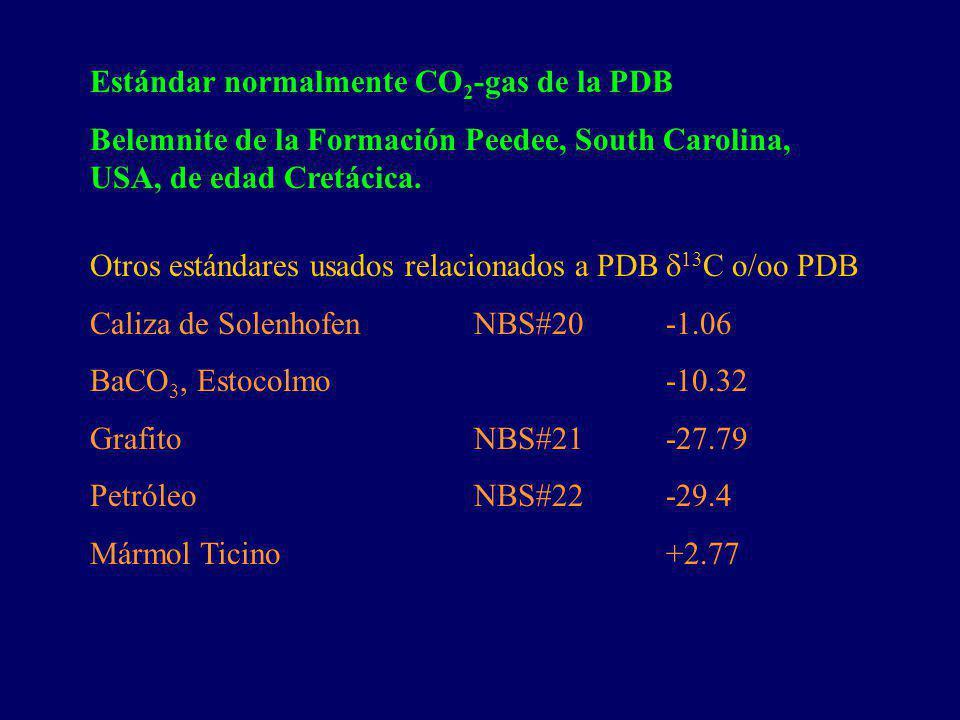 Estándar normalmente CO2-gas de la PDB