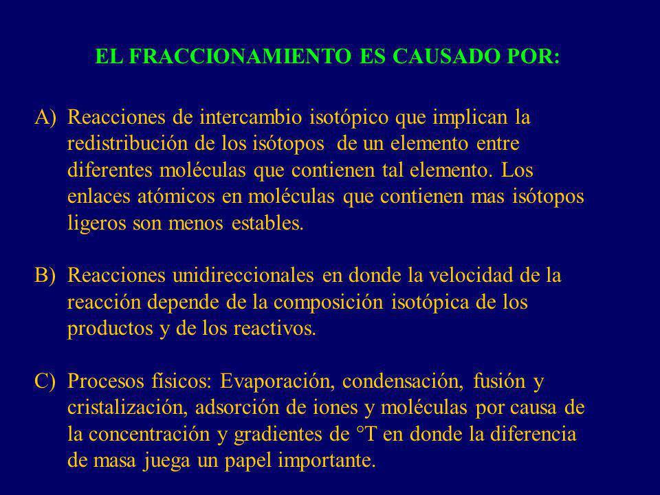 EL FRACCIONAMIENTO ES CAUSADO POR: