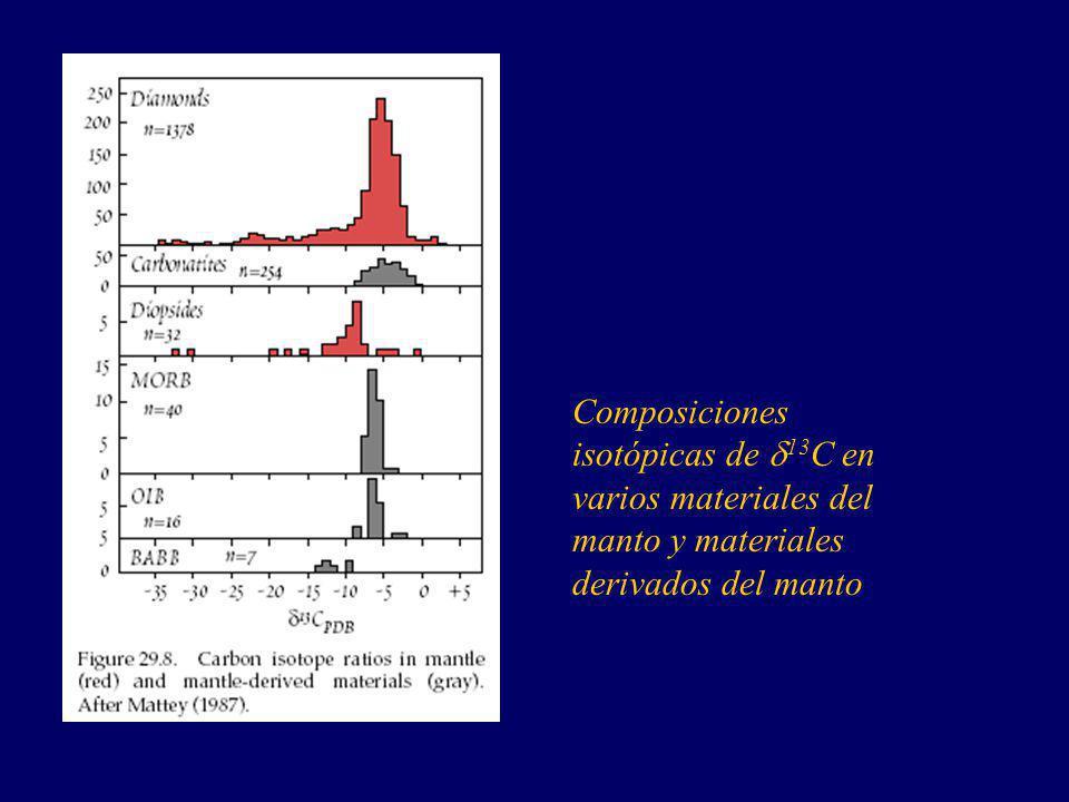 Composiciones isotópicas de d13C en varios materiales del manto y materiales derivados del manto
