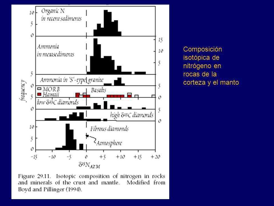 Composición isotópica de nitrógeno en rocas de la corteza y el manto