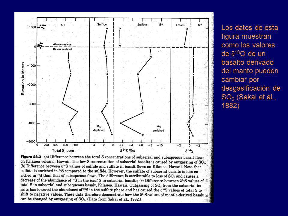 Los datos de esta figura muestran como los valores de d18O de un basalto derivado del manto pueden cambiar por desgasificación de SO2 (Sakai et al., 1882)