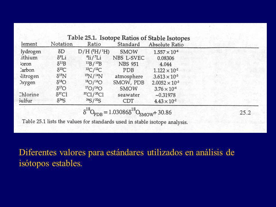 Diferentes valores para estándares utilizados en análisis de isótopos estables.