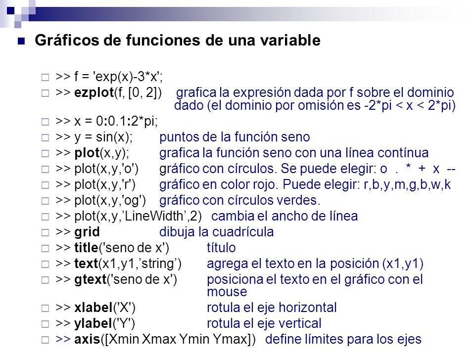 Gráficos de funciones de una variable