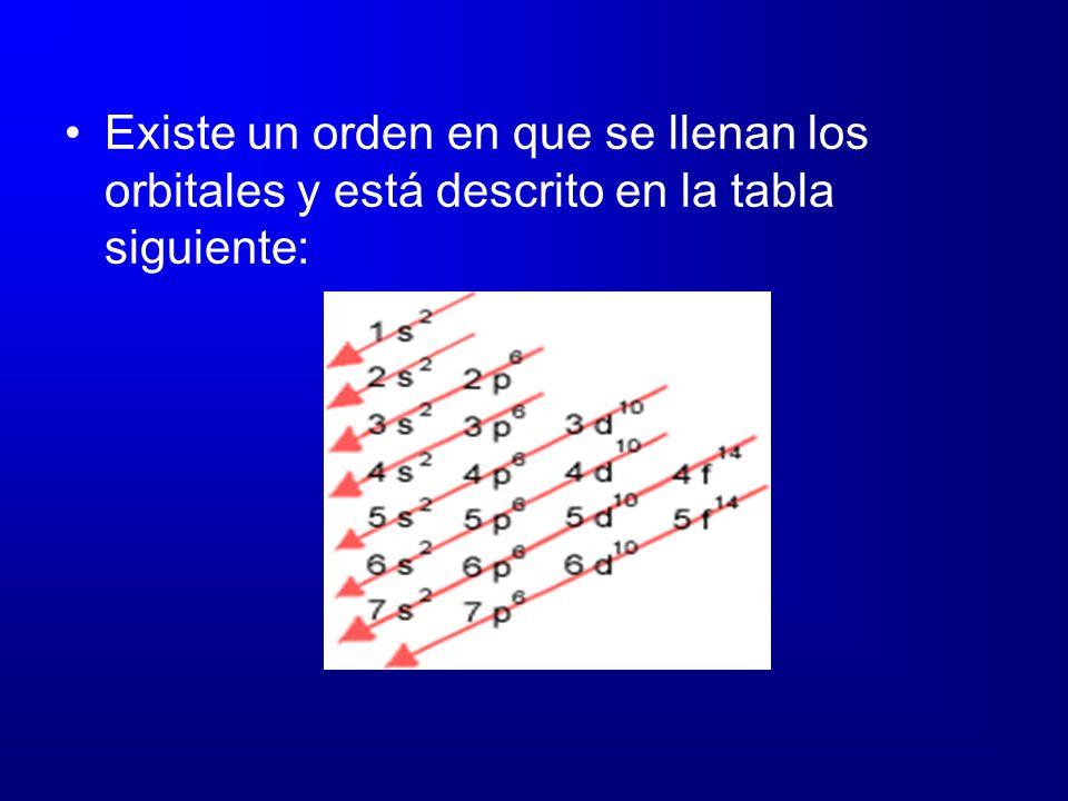 Existe un orden en que se llenan los orbitales y está descrito en la tabla siguiente: