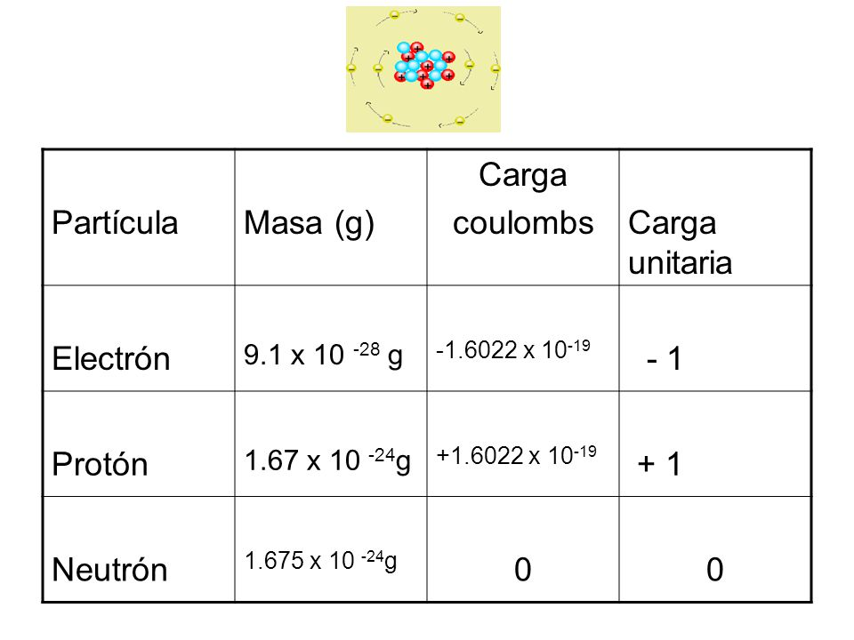 Partícula Masa (g) Carga coulombs Carga unitaria Electrón - 1 Protón