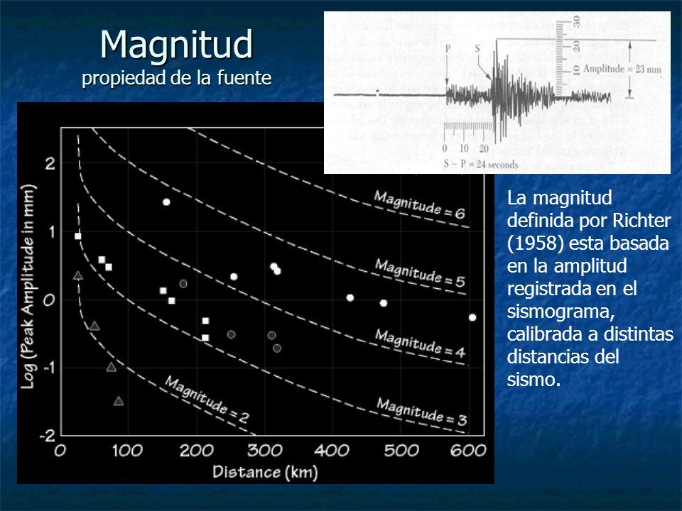 Magnitud propiedad de la fuente
