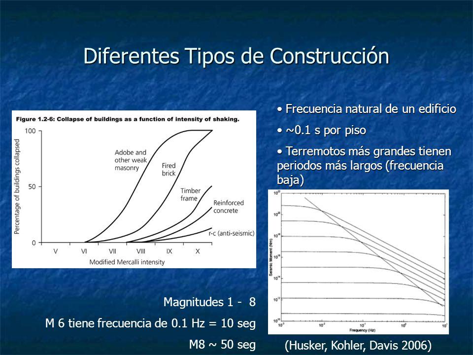 Diferentes Tipos de Construcción