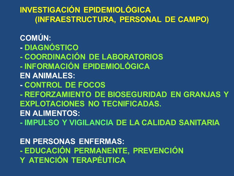 INVESTIGACIÓN EPIDEMIOLÓGICA (INFRAESTRUCTURA, PERSONAL DE CAMPO) COMÚN: - DIAGNÓSTICO - COORDINACIÓN DE LABORATORIOS - INFORMACIÓN EPIDEMIOLÓGICA EN ANIMALES: - CONTROL DE FOCOS - REFORZAMIENTO DE BIOSEGURIDAD EN GRANJAS Y EXPLOTACIONES NO TECNIFICADAS.