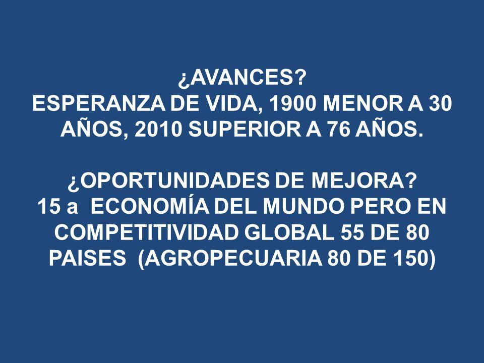 ¿AVANCES. ESPERANZA DE VIDA, 1900 MENOR A 30 AÑOS, 2010 SUPERIOR A 76 AÑOS.