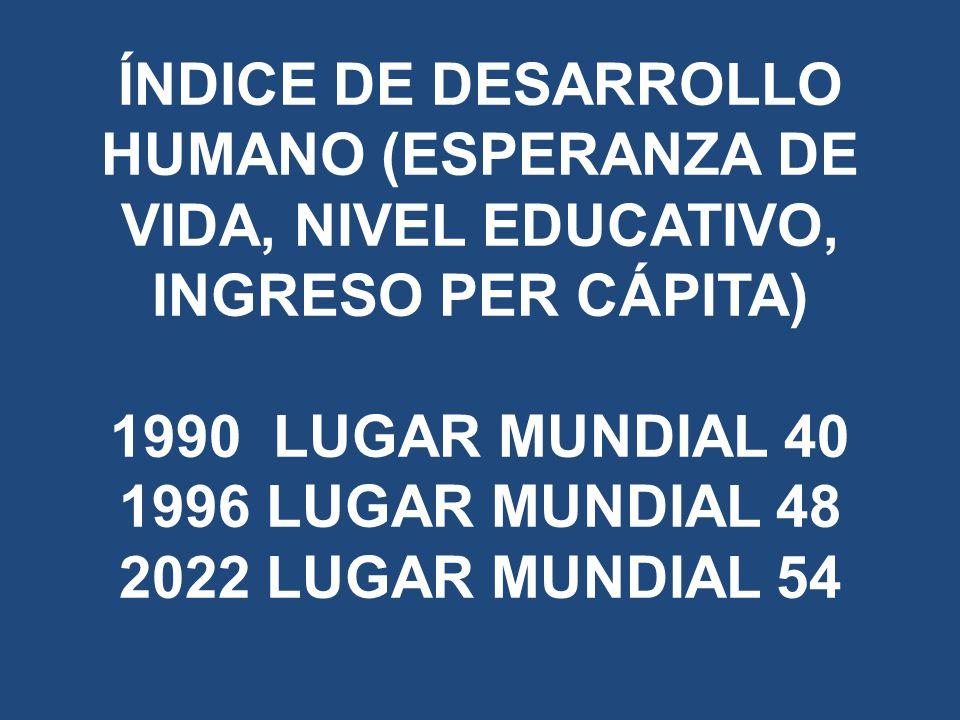 ÍNDICE DE DESARROLLO HUMANO (ESPERANZA DE VIDA, NIVEL EDUCATIVO, INGRESO PER CÁPITA) 1990 LUGAR MUNDIAL 40 1996 LUGAR MUNDIAL 48 2022 LUGAR MUNDIAL 54