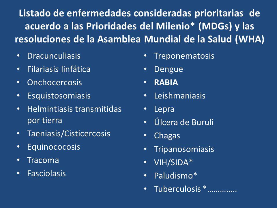 Listado de enfermedades consideradas prioritarias de acuerdo a las Prioridades del Milenio* (MDGs) y las resoluciones de la Asamblea Mundial de la Salud (WHA)