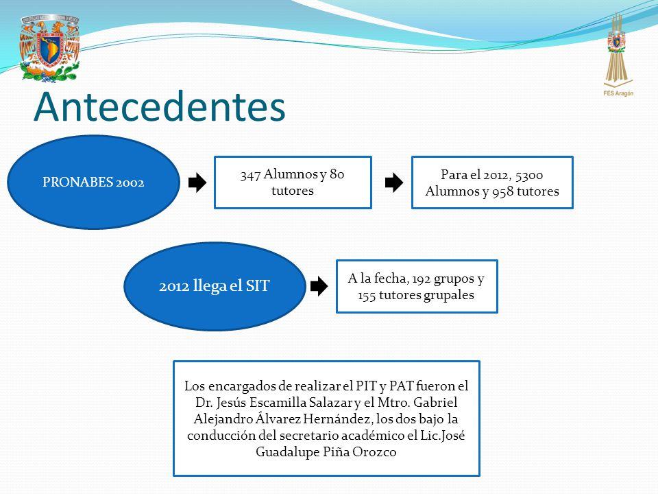 Antecedentes 2012 llega el SIT PRONABES 2002 347 Alumnos y 80 tutores