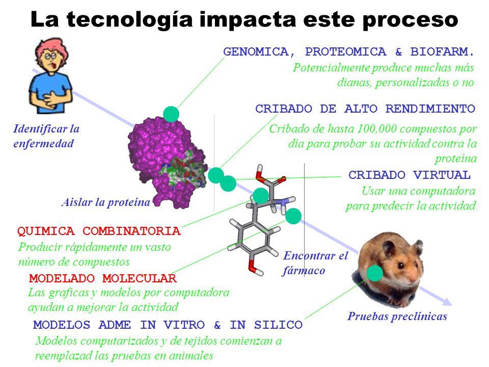 La tecnología impacta este proceso