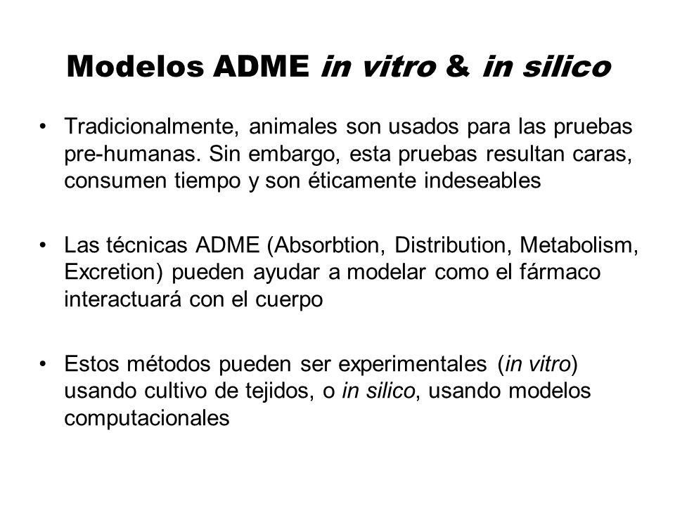 Modelos ADME in vitro & in silico