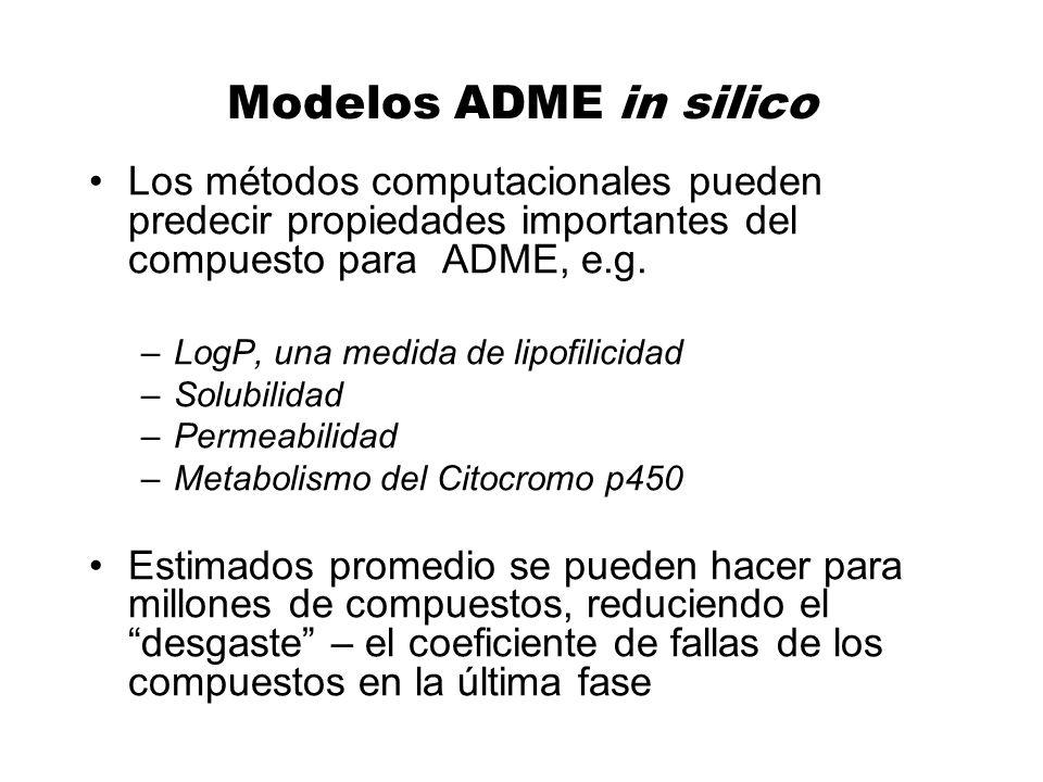 Modelos ADME in silico Los métodos computacionales pueden predecir propiedades importantes del compuesto para ADME, e.g.