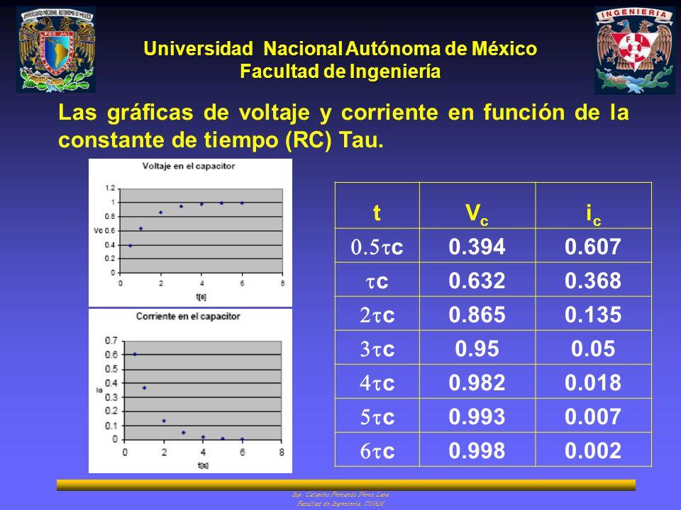 Las gráficas de voltaje y corriente en función de la constante de tiempo (RC) Tau.