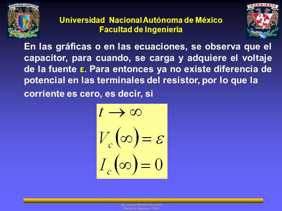 En las gráficas o en las ecuaciones, se observa que el capacitor, para cuando, se carga y adquiere el voltaje de la fuente ε. Para entonces ya no existe diferencia de potencial en las terminales del resistor, por lo que la
