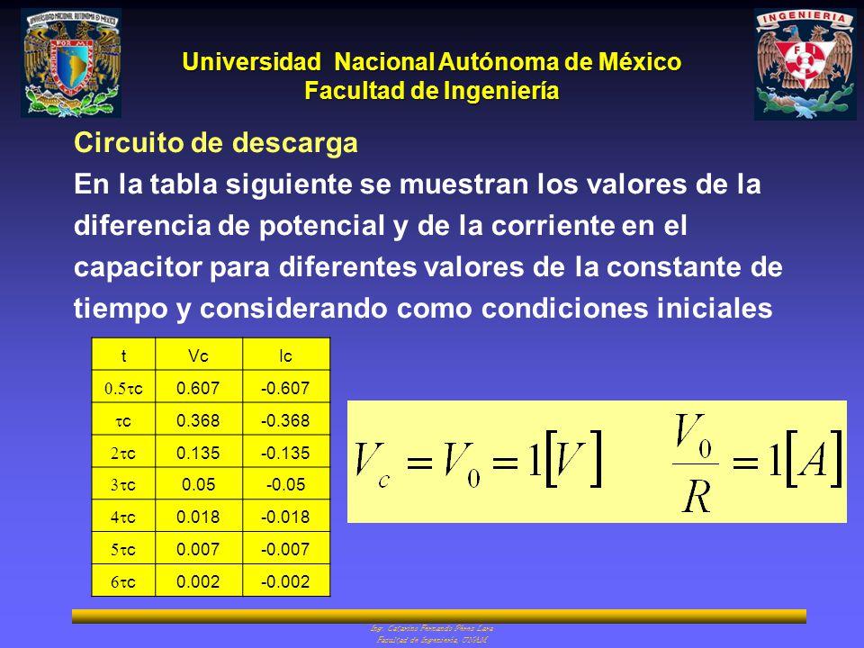 En la tabla siguiente se muestran los valores de la