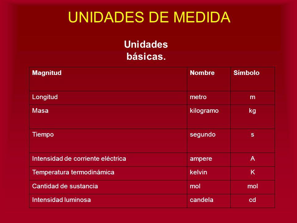 UNIDADES DE MEDIDA Unidades básicas. Magnitud Nombre Símbolo Longitud