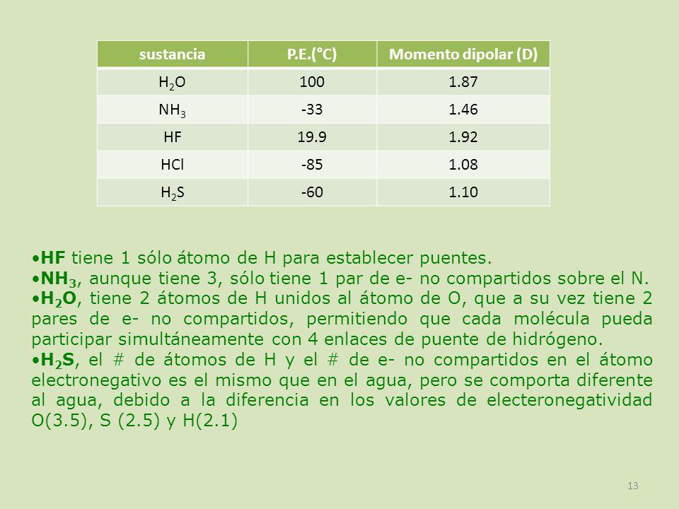 sustancia P.E.(°C) Momento dipolar (D) H2O. 100. 1.87. NH3. -33. 1.46. HF. 19.9. 1.92. HCl.