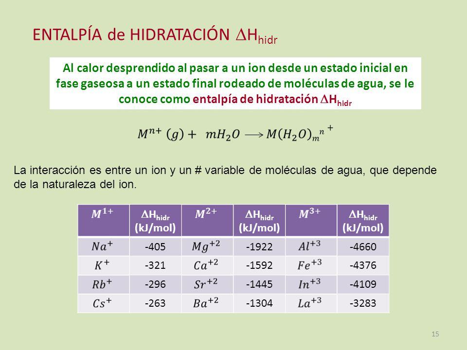 ENTALPÍA de HIDRATACIÓN Hhidr