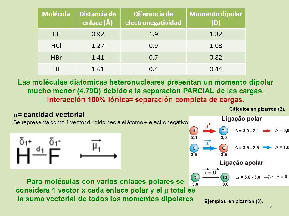 Distancia de enlace (Å) Diferencia de electronegatividad