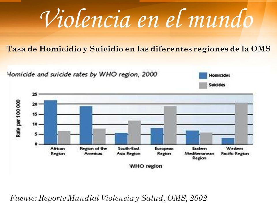 Tasa de Homicidio y Suicidio en las diferentes regiones de la OMS