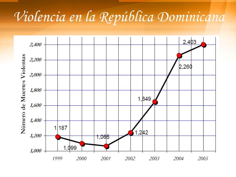 Violencia en la República Dominicana