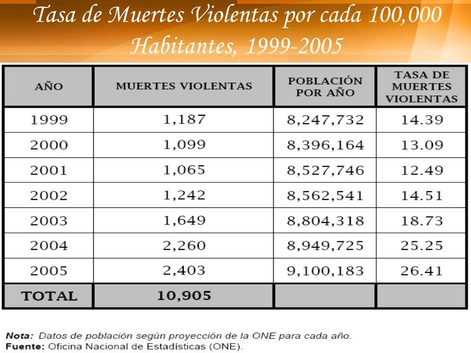 Tasa de Muertes Violentas por cada 100,000 Habitantes, 1999-2005
