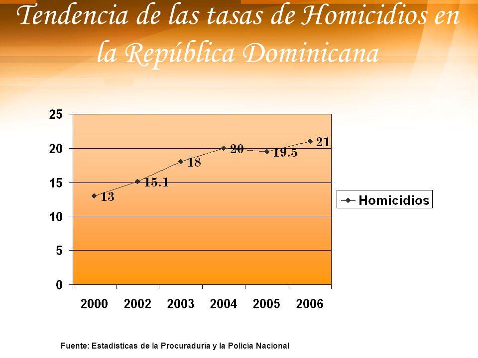 Tendencia de las tasas de Homicidios en la República Dominicana