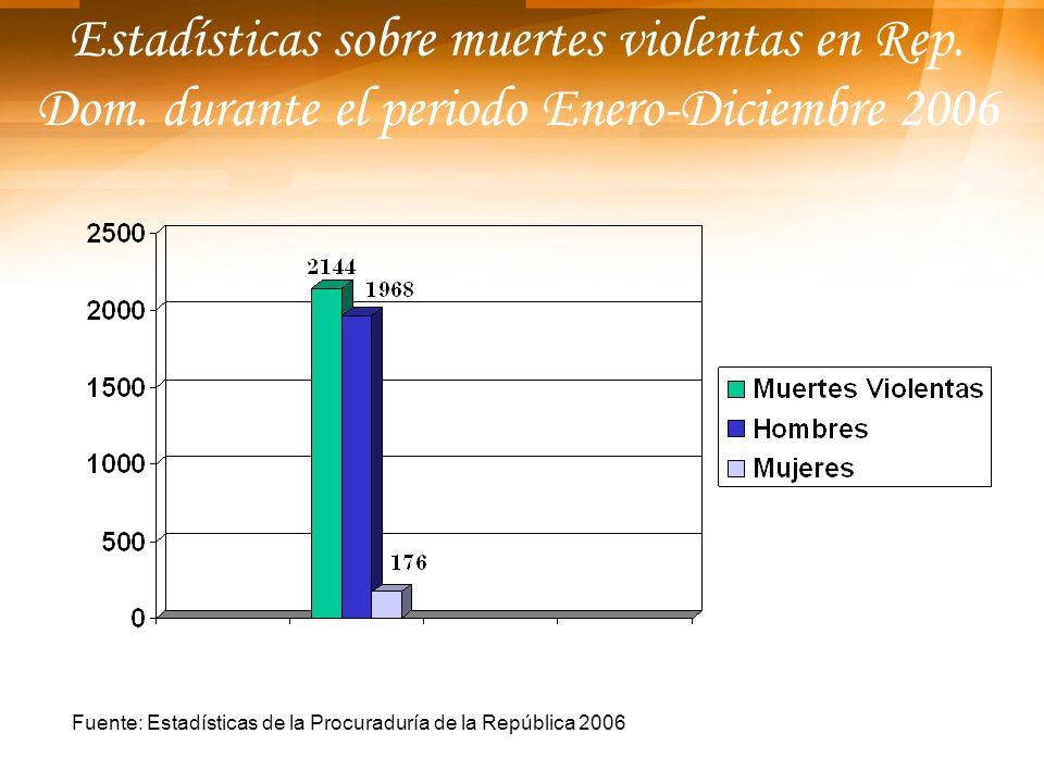 Estadísticas sobre muertes violentas en Rep. Dom