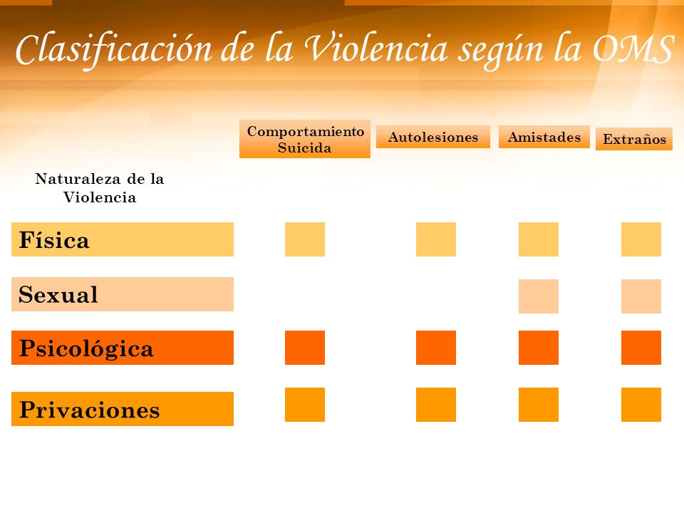 Clasificación de la Violencia según la OMS
