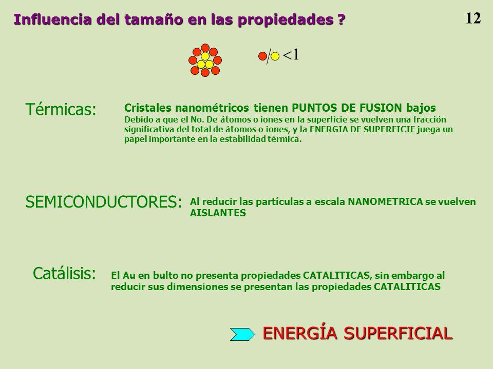 12 1 Térmicas: SEMICONDUCTORES: Catálisis: ENERGÍA SUPERFICIAL