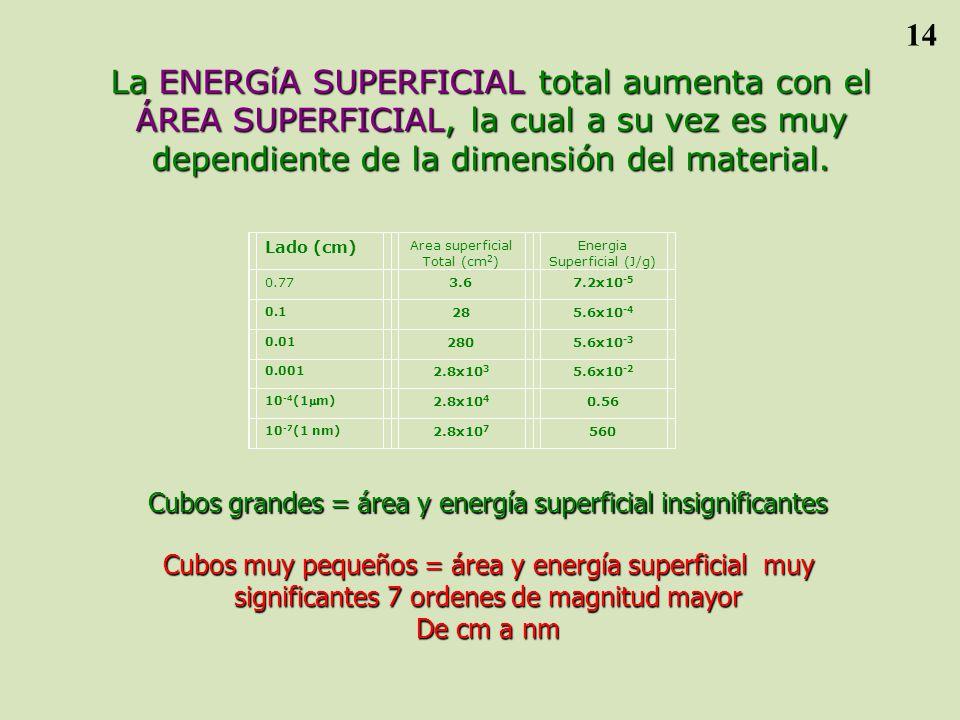14 La ENERGíA SUPERFICIAL total aumenta con el ÁREA SUPERFICIAL, la cual a su vez es muy dependiente de la dimensión del material.