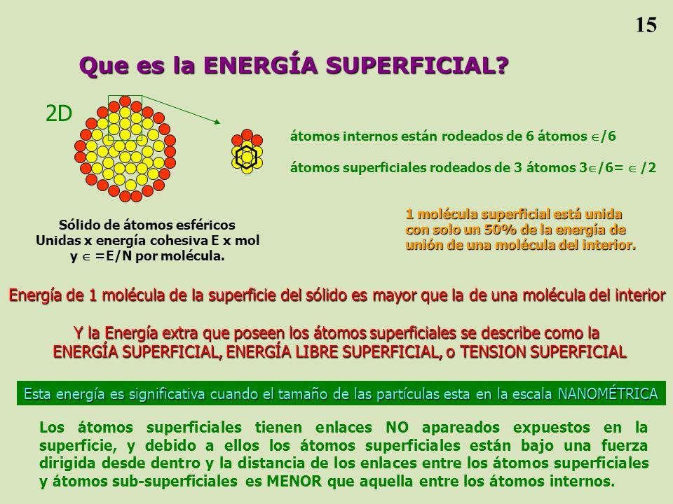Sólido de átomos esféricos Unidas x energía cohesiva E x mol