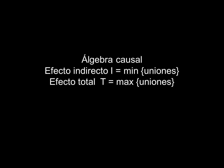 Efecto indirecto I = min {uniones} Efecto total T = max {uniones}